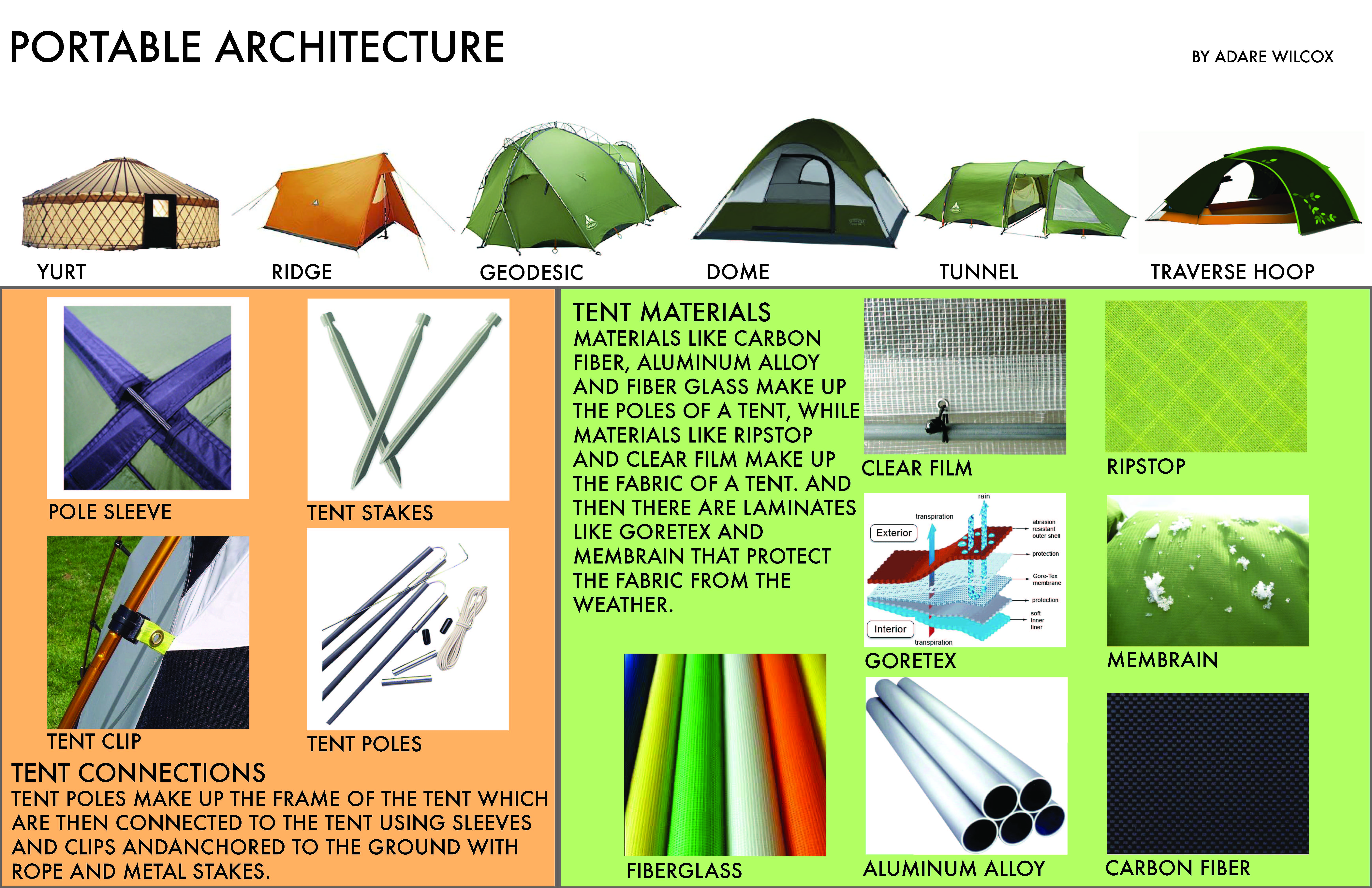 Portable Architecture Tent Research. Types of Tents  sc 1 st  FABRIC.A.TION Studio - WordPress.com & Portable Architecture | FABRIC.A.TION Studio